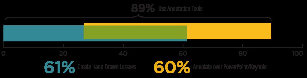 Doceri-89-percent-of-teachers-annotate